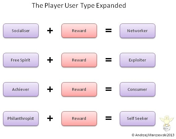 Player Types