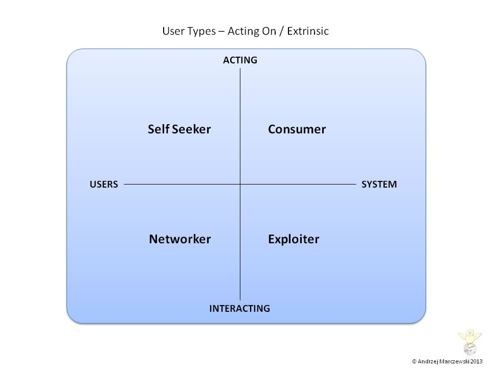 User Types Extrinsic