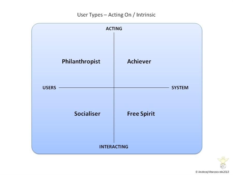 User Types Intrinsic