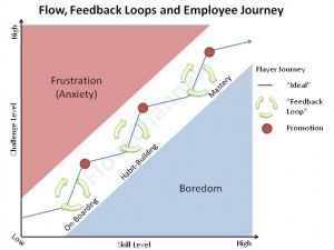 flow, feedback and employee journey