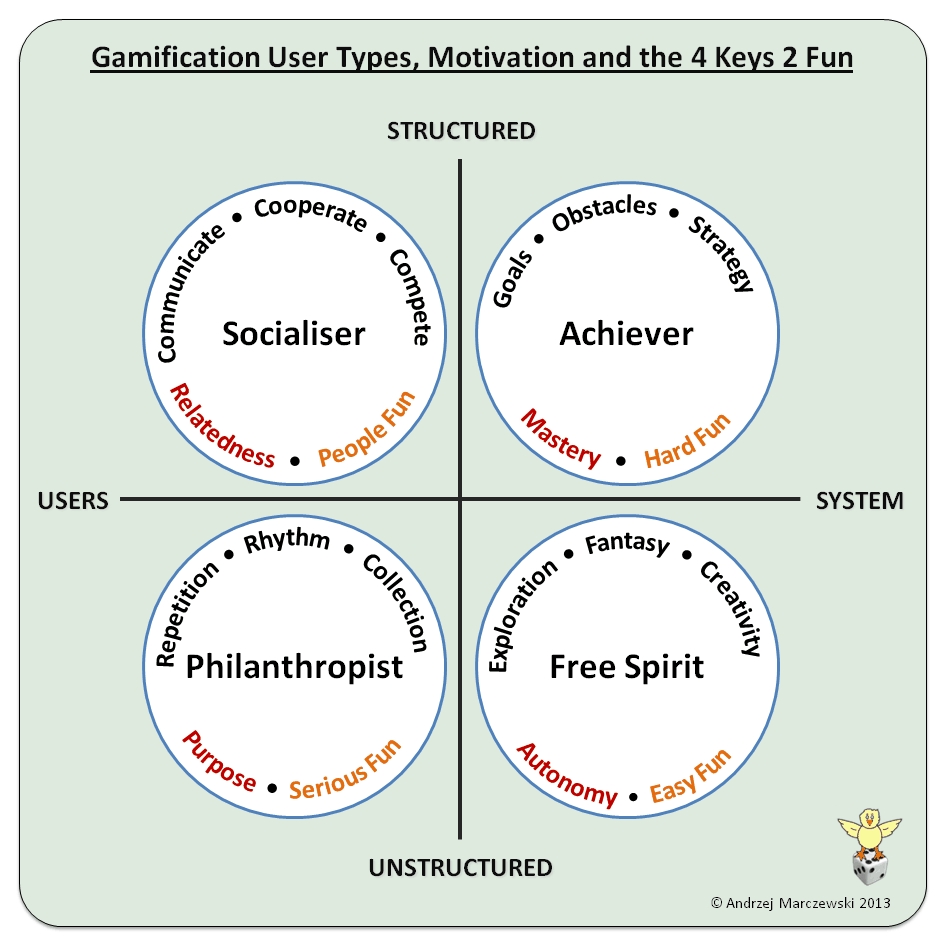 Gamification User Types, Motivation and the 4 Keys 2 Fun