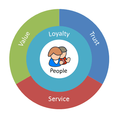 3 steps A Formulaic Approach to Loyalty 8211 the 4 Keys