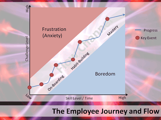 Employee journey Career 2 0 Gamification of a Career 8211 GWC Talk
