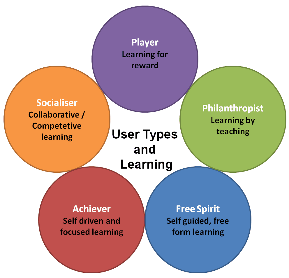 User Types and Learning