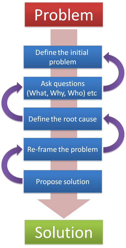 Problem solving The Puzzle of Problem Solving