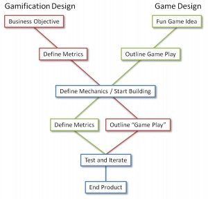 Gamification design vs Game Design