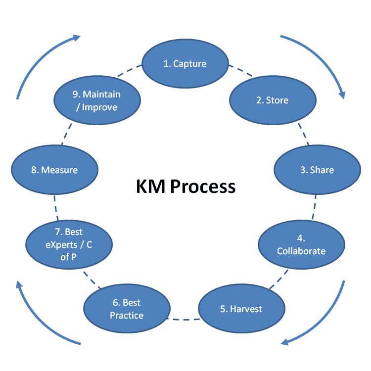 Km process 2 Ark Group KM Conference